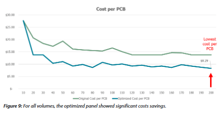 You're Paying for Panels But You Think You're Buying Boards | eBOM