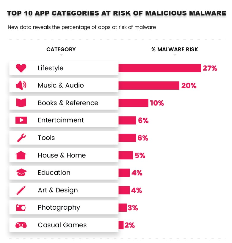 c7897d8481e36 The top 10 app categories at risk of malicious malware